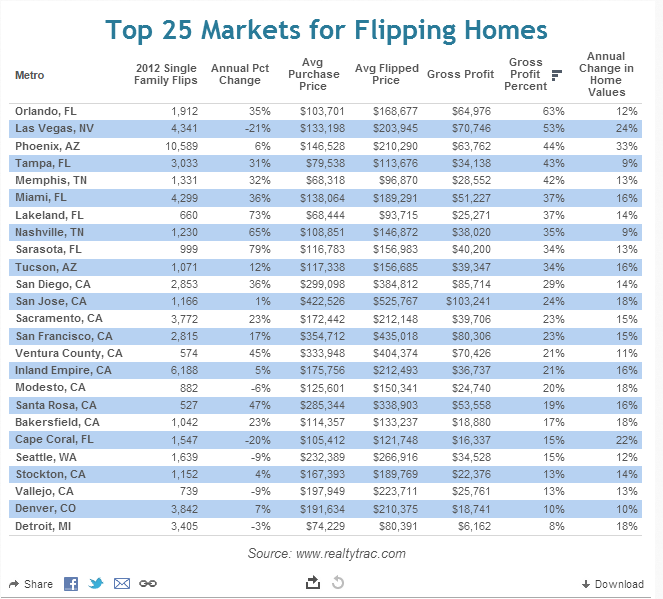 Which is the best market to flip in 2013…Orlando tops the top 25